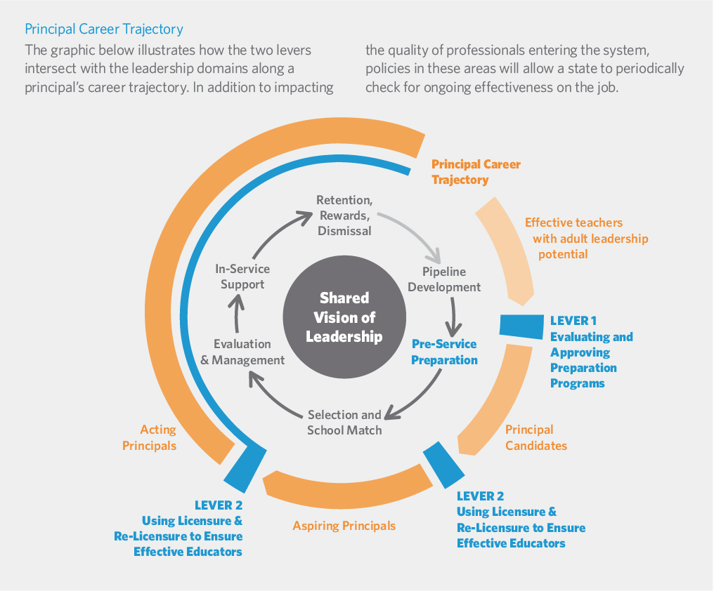 curriculum leader as change agent Models for piloting   piloting may be used as tool for promoting innovation and curriculum change by directly utilizing the expertise of teachers.