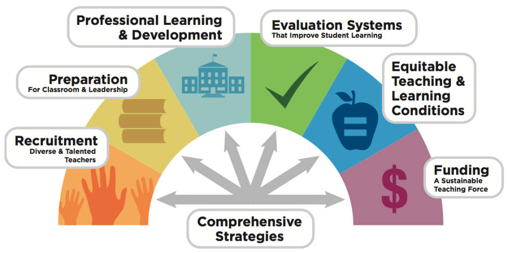 ways to improve teaching and learning Machine learning and ai are allowing for greater customization of lesson plans and greater influence of students on how lessons are taught before ai and machine learning, there wasn't a practical way to detect this and find a possible solution as a result, it imposes a tremendous amount of pressure on.