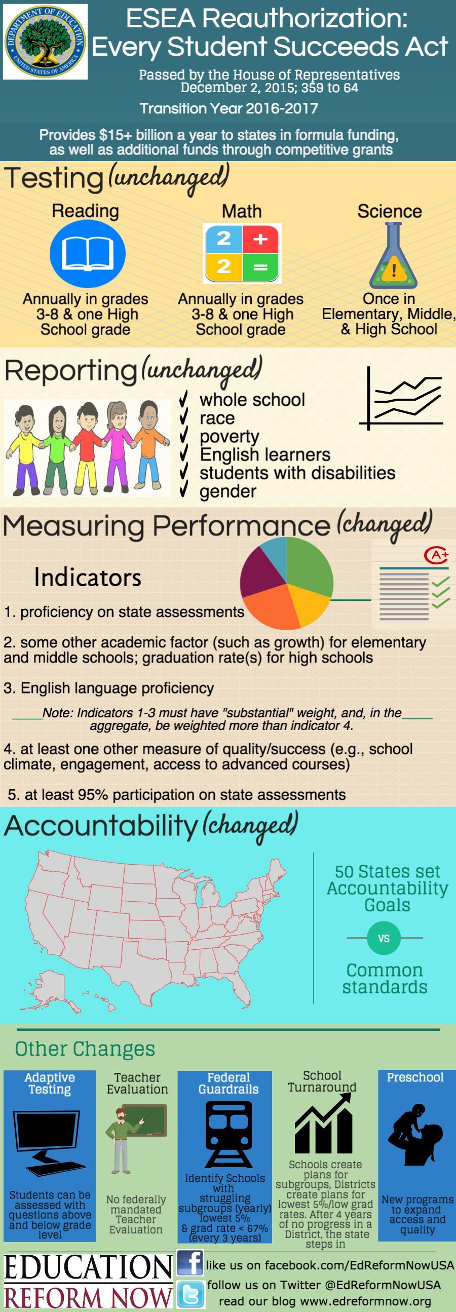 ESSA infographic