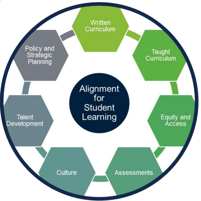 Alignment Matters: A Framework for Advancing Student